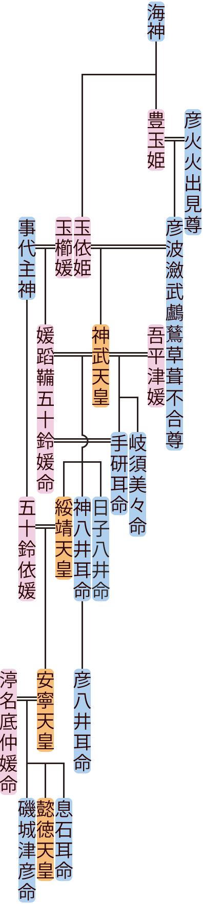 神武天皇・綏靖天皇の系図