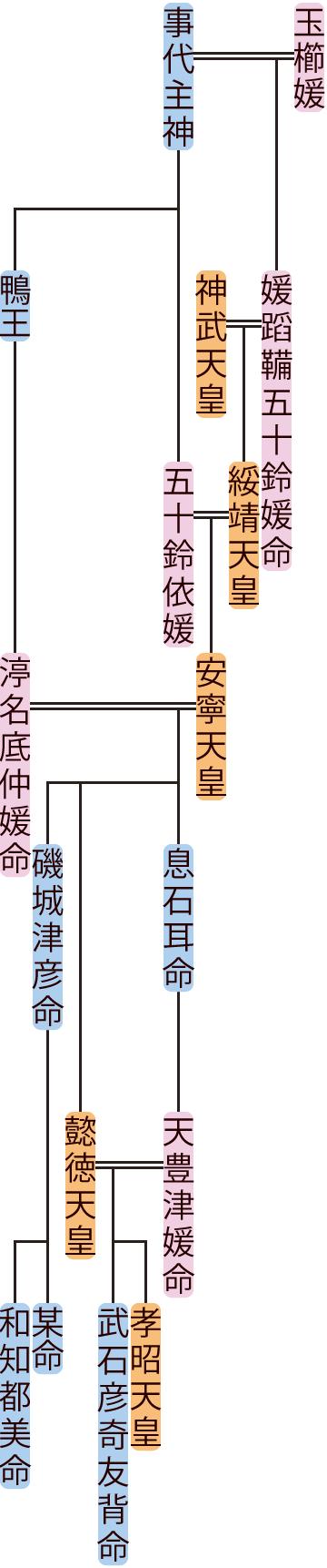 安寧天皇の系図