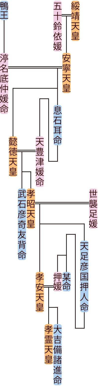 懿徳天皇・孝昭天皇の系図