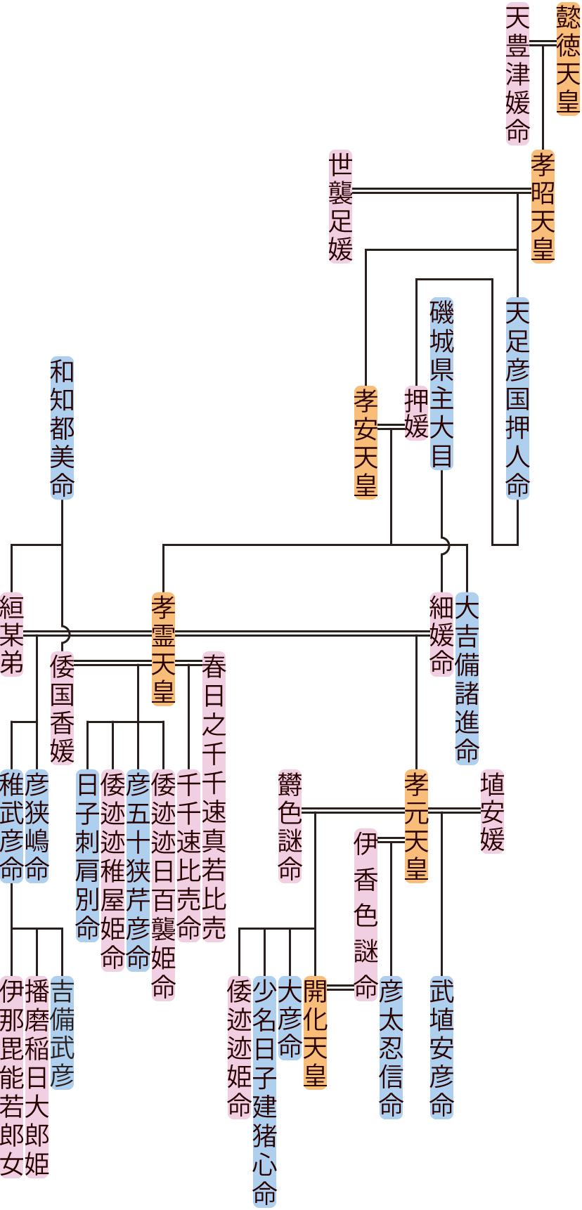 孝安天皇・孝霊天皇の系図