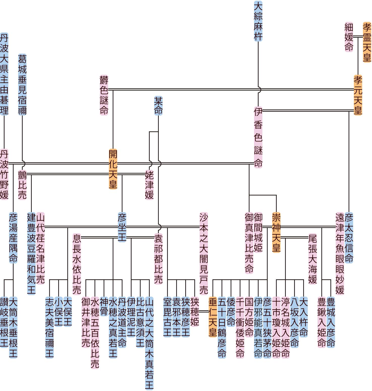 開化天皇の系図