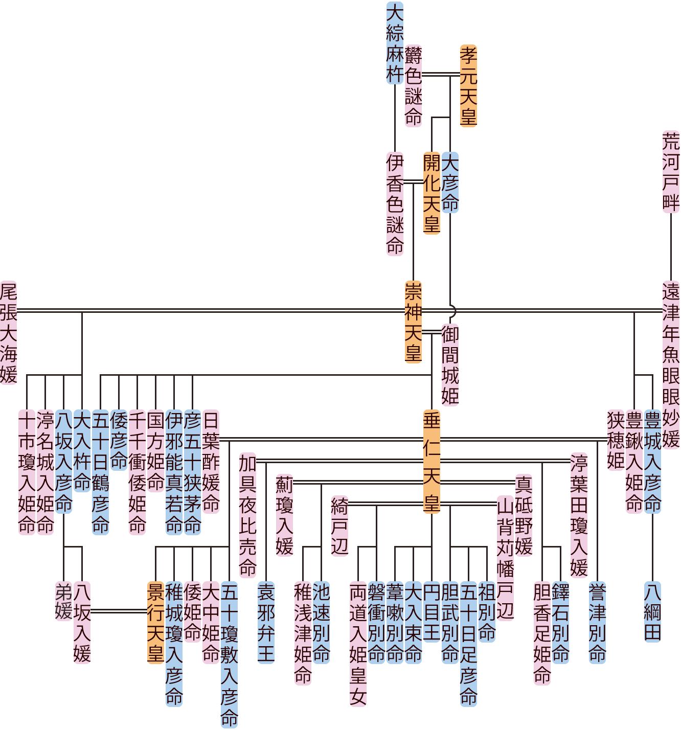 崇神天皇の系図