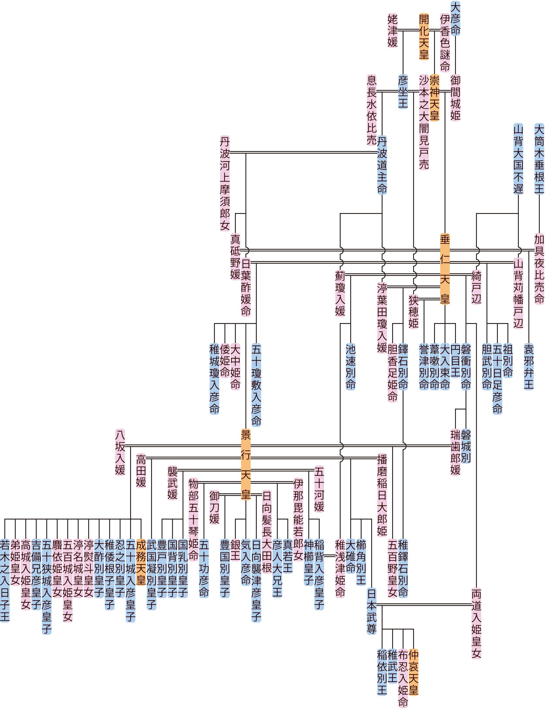 垂仁天皇の系図