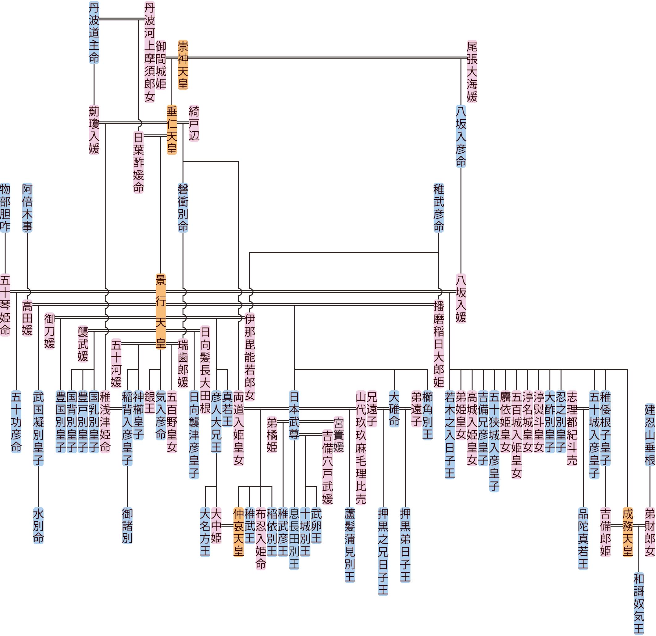 景行天皇・成務天皇の系図
