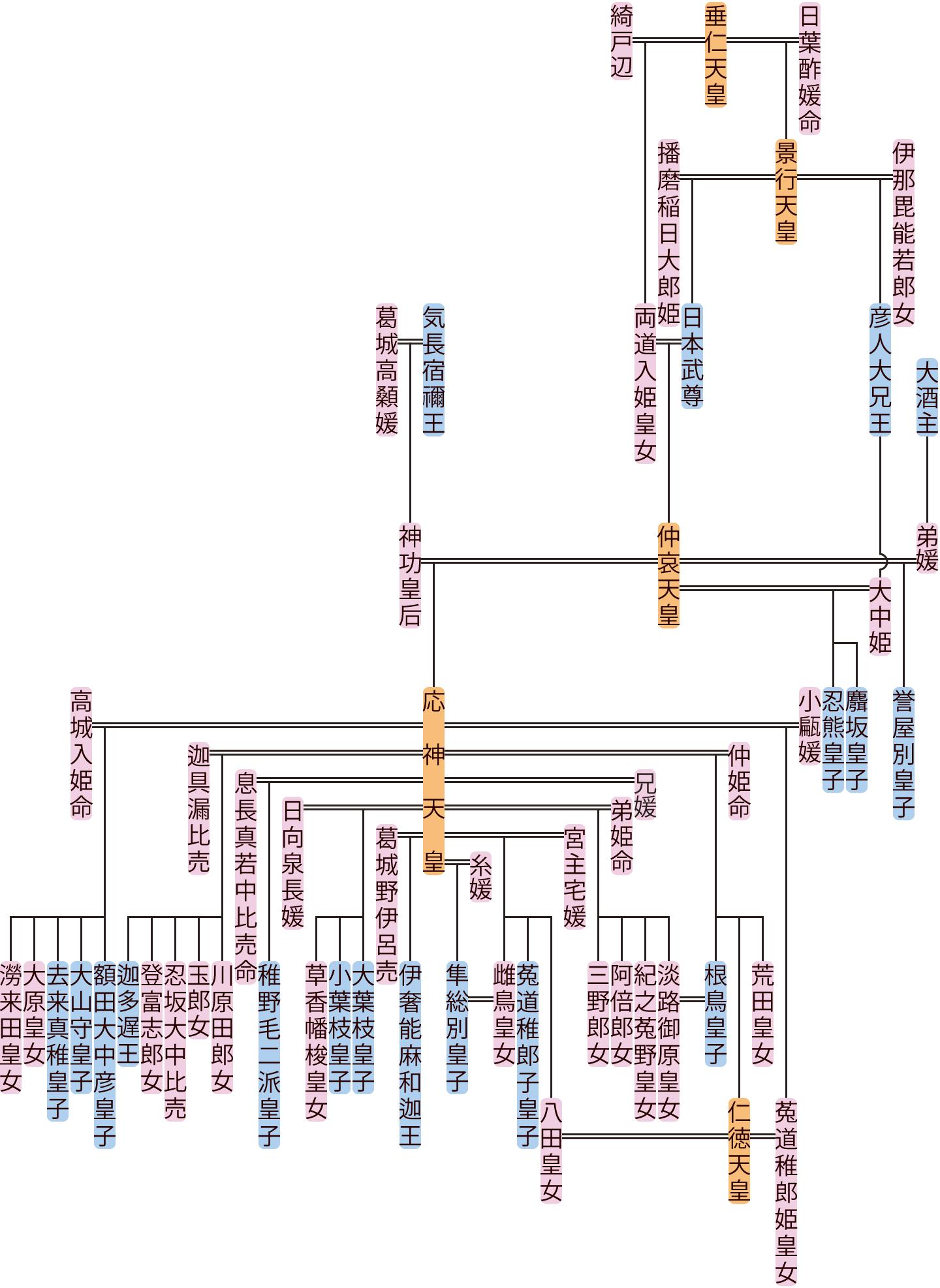仲哀天皇の系図