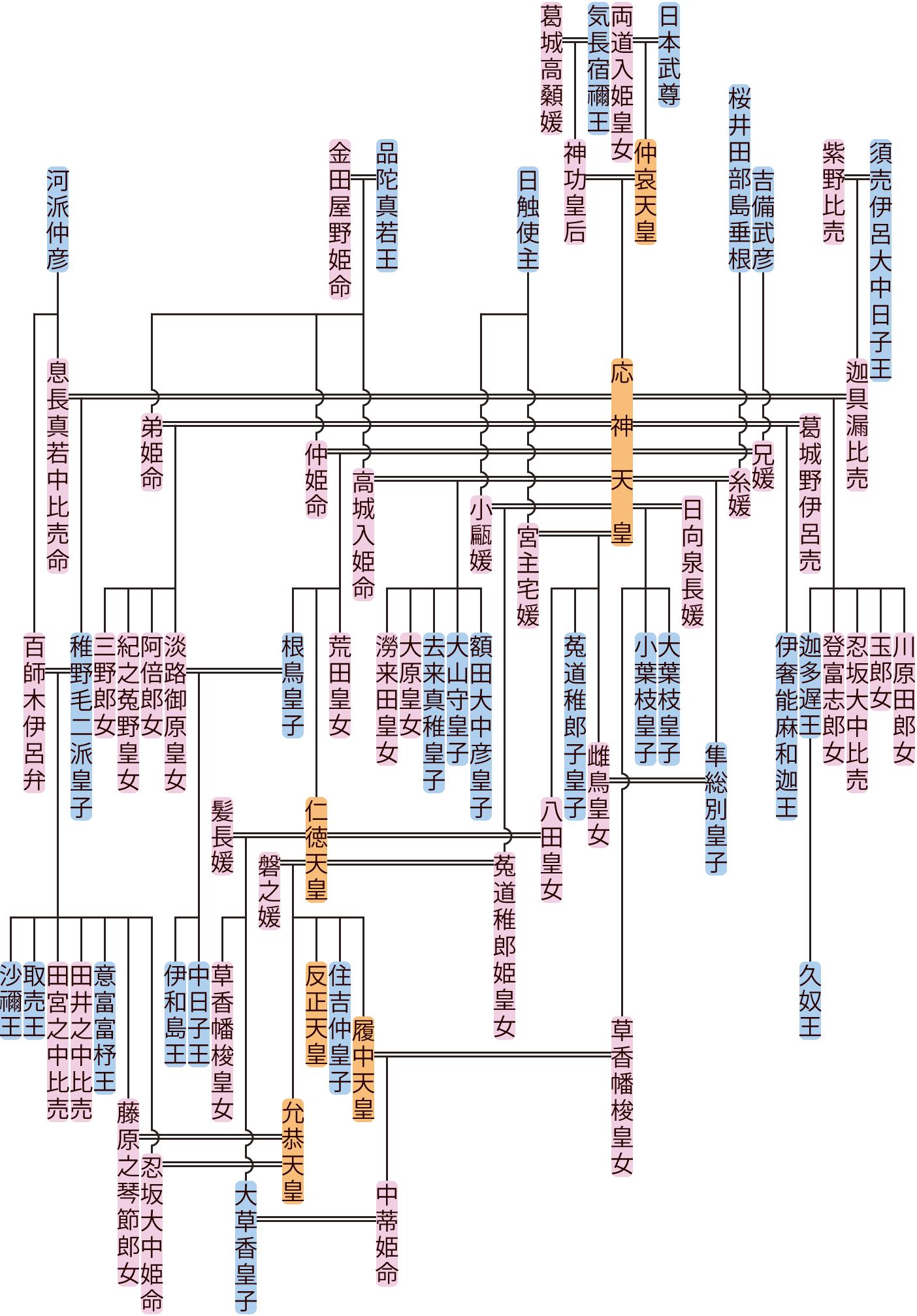 応神天皇の系図
