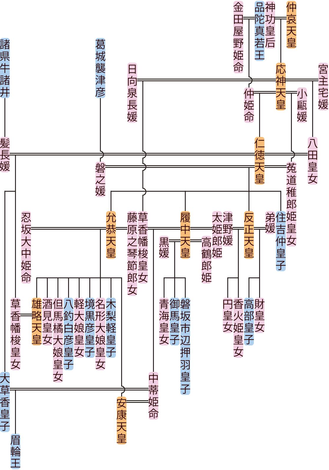仁徳天皇の系図