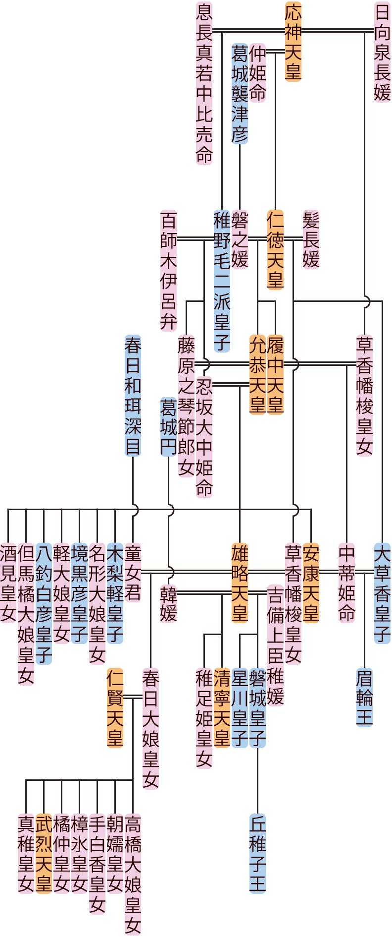 允恭天皇~清寧天皇の系図