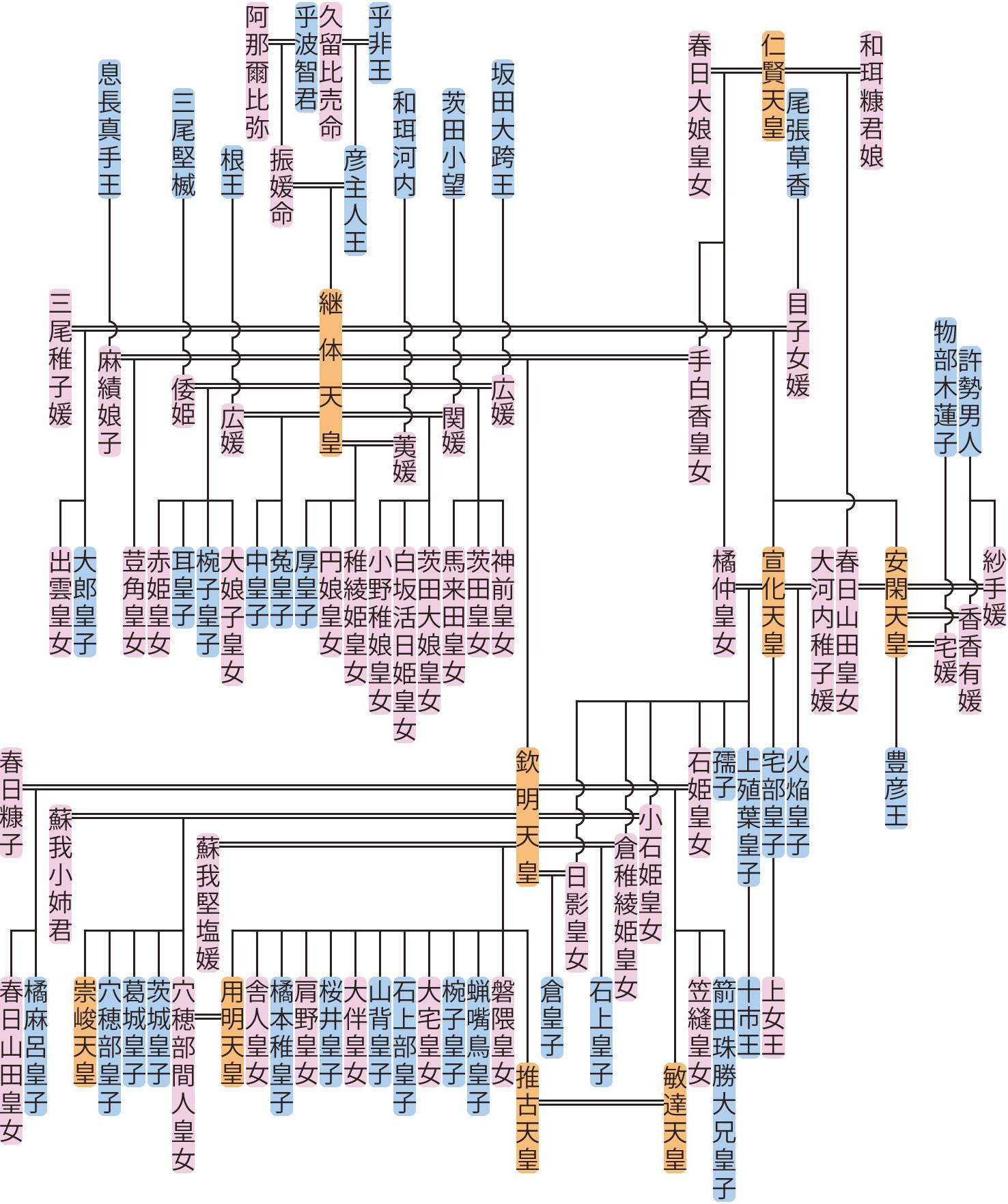 継体天皇~宣化天皇の系図