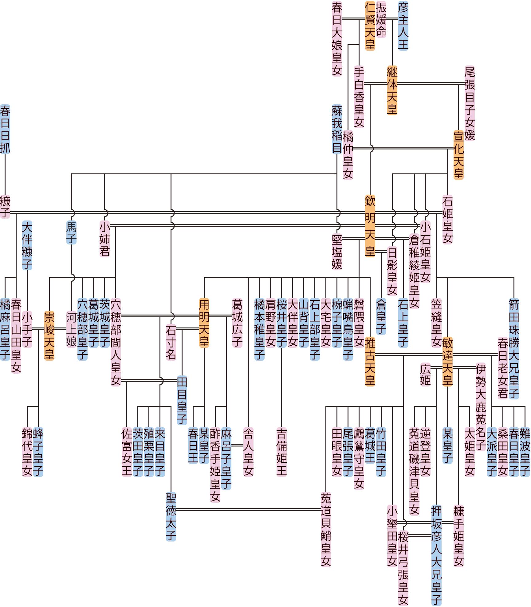 欽明天皇・崇峻天皇の系図