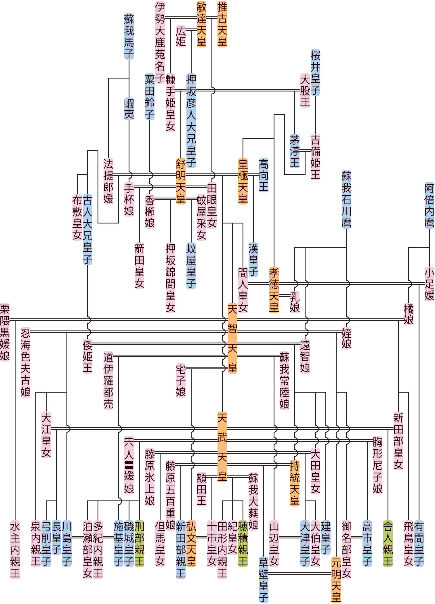 舒明天皇~斉明天皇の系図