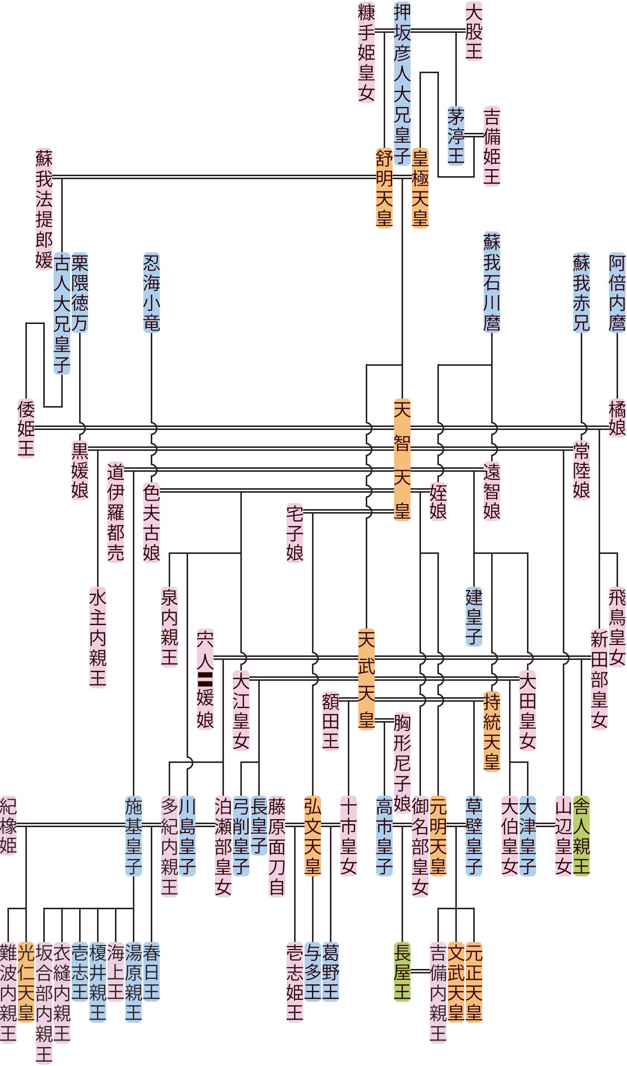天智天皇の系図