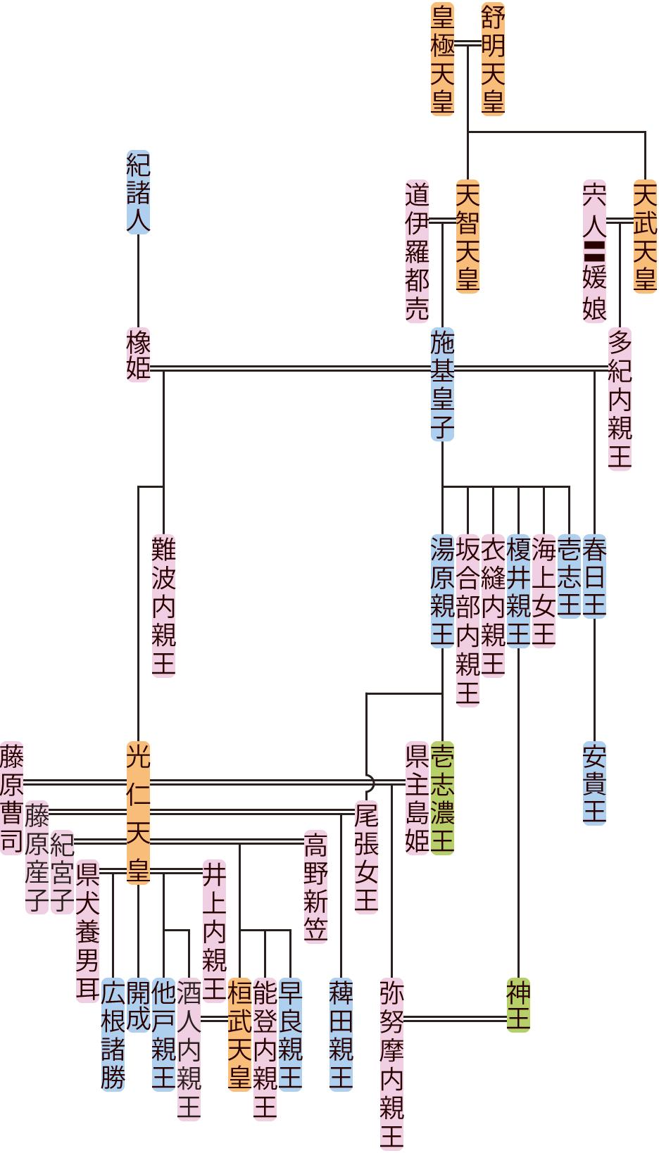 施基皇子の系図