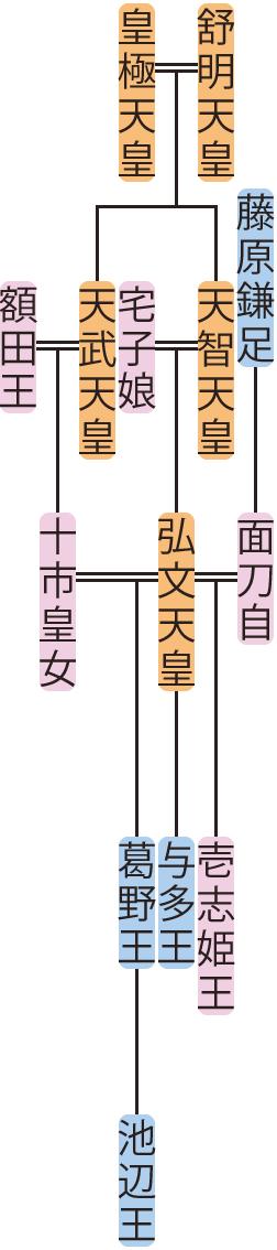 弘文天皇の系図