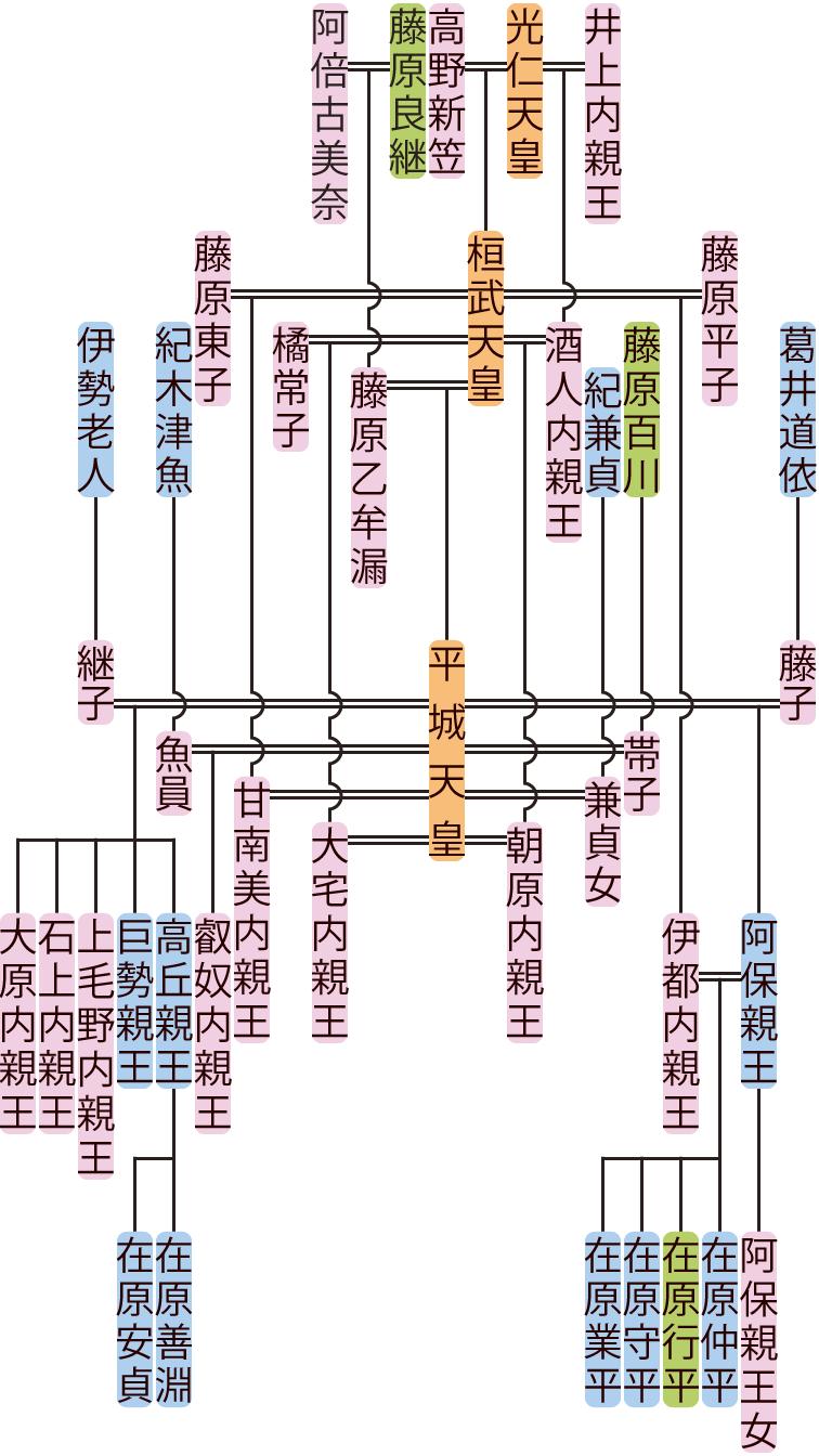 平城天皇の系図