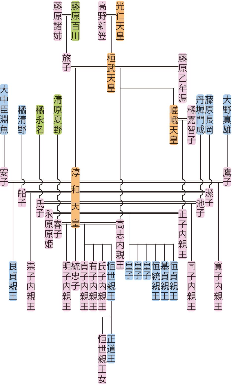 淳和天皇の系図