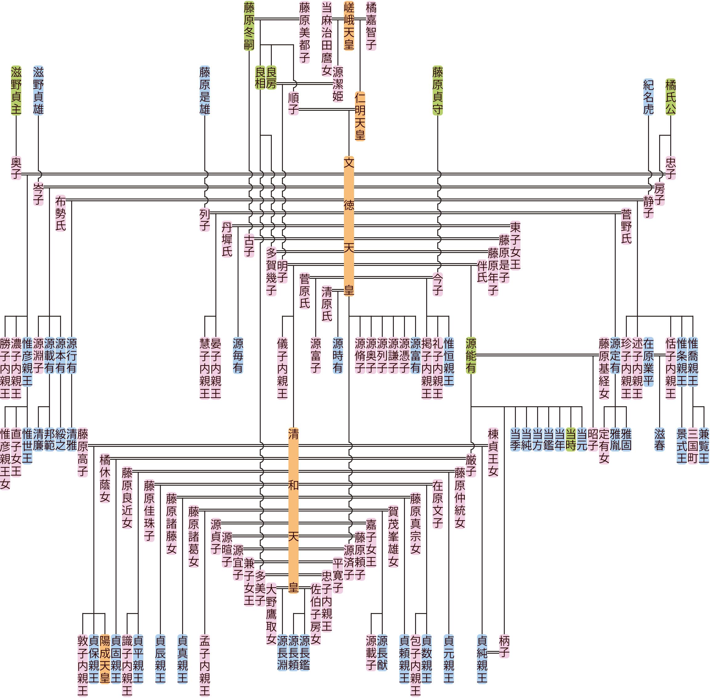 文徳天皇の系図