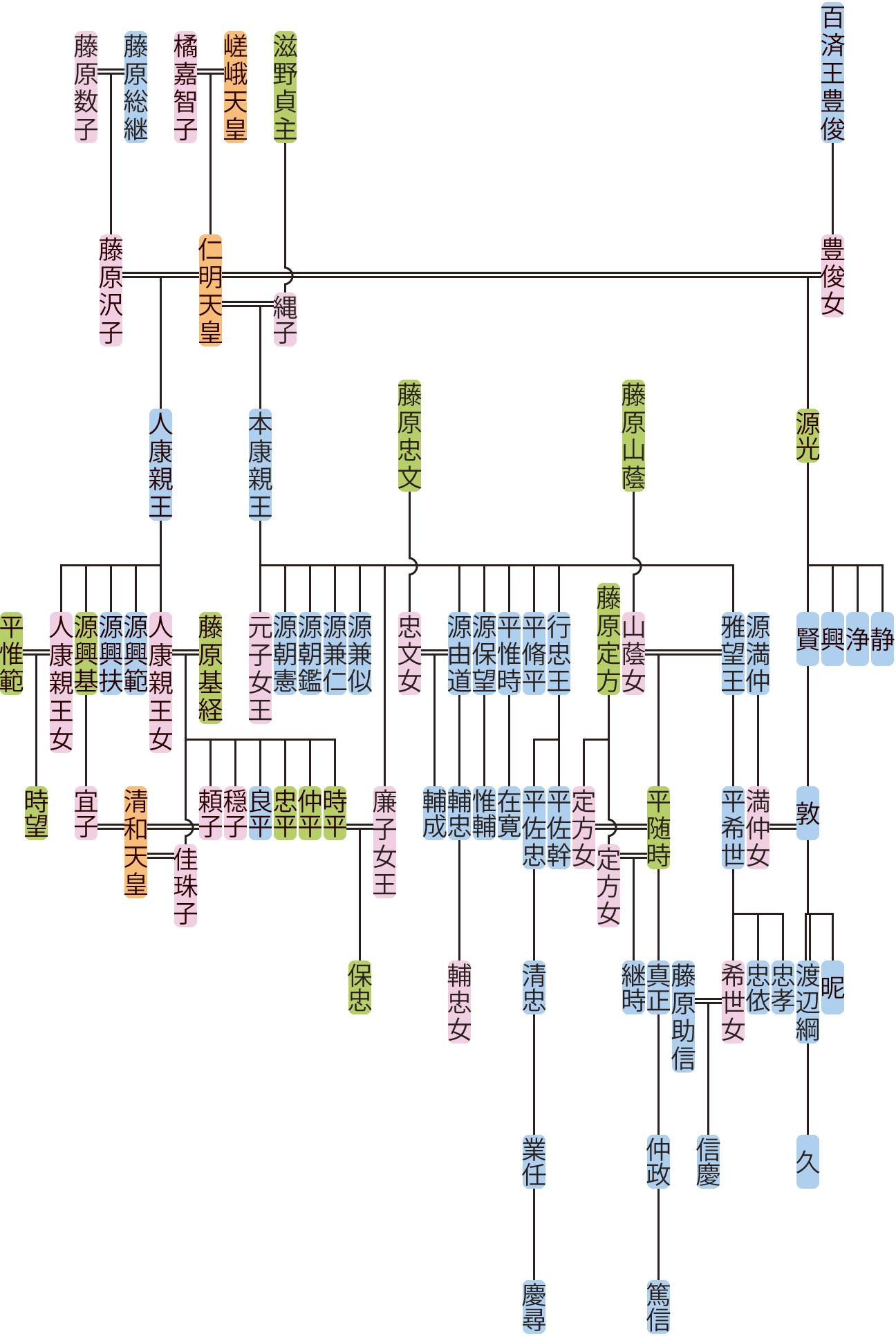 人康親王・本康親王・源光の系図