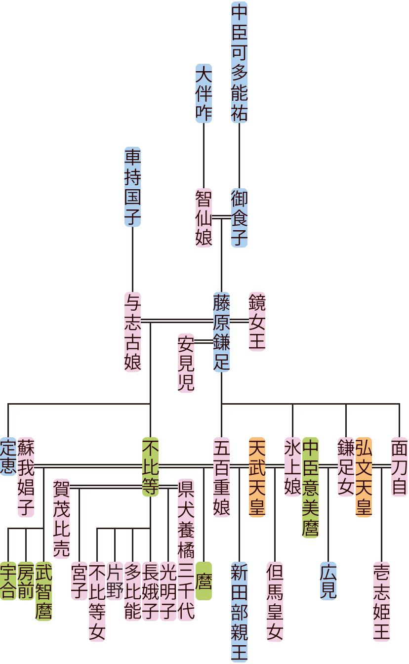 藤原鎌足の系図