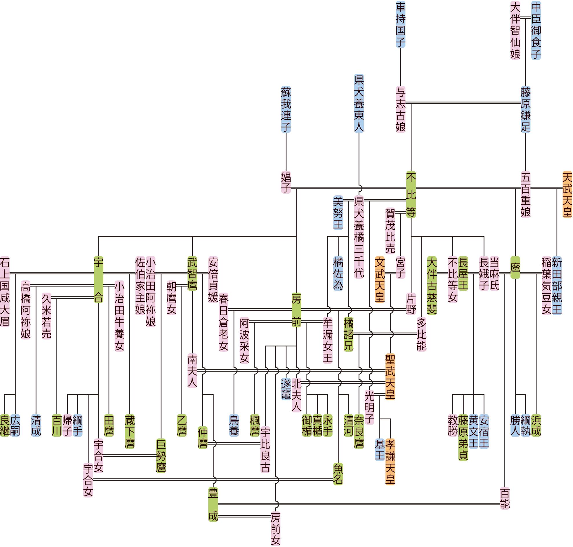 藤原不比等の系図