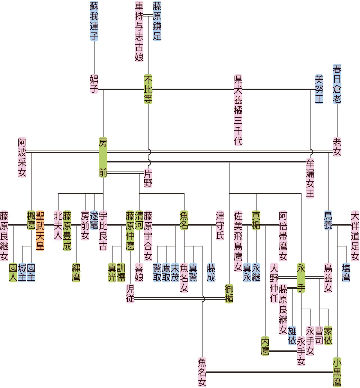 藤原房前の系図