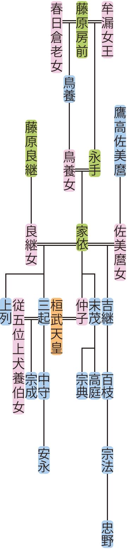 藤原家依の系図