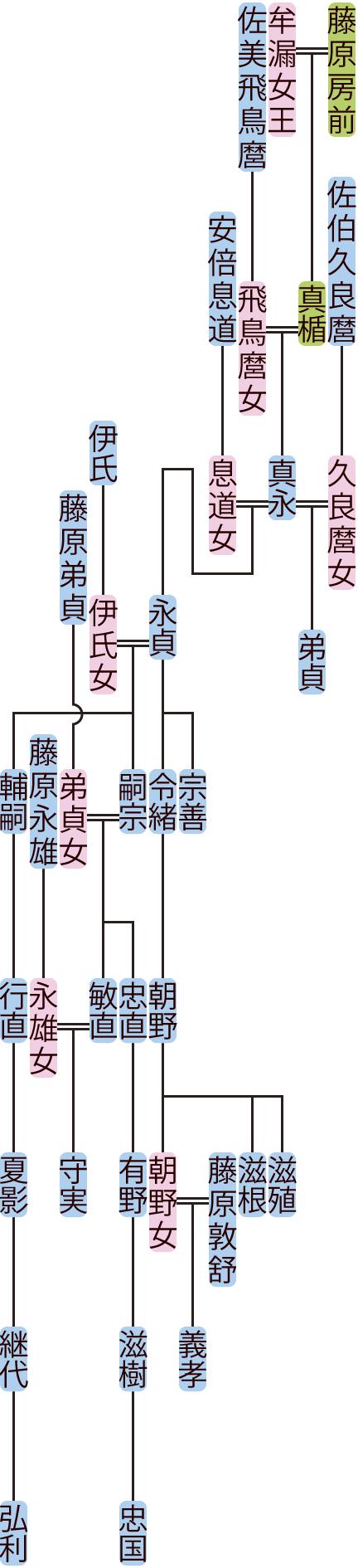 藤原真永の系図