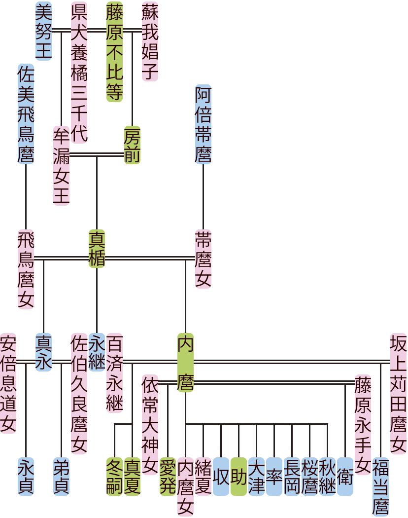 藤原真楯の系図