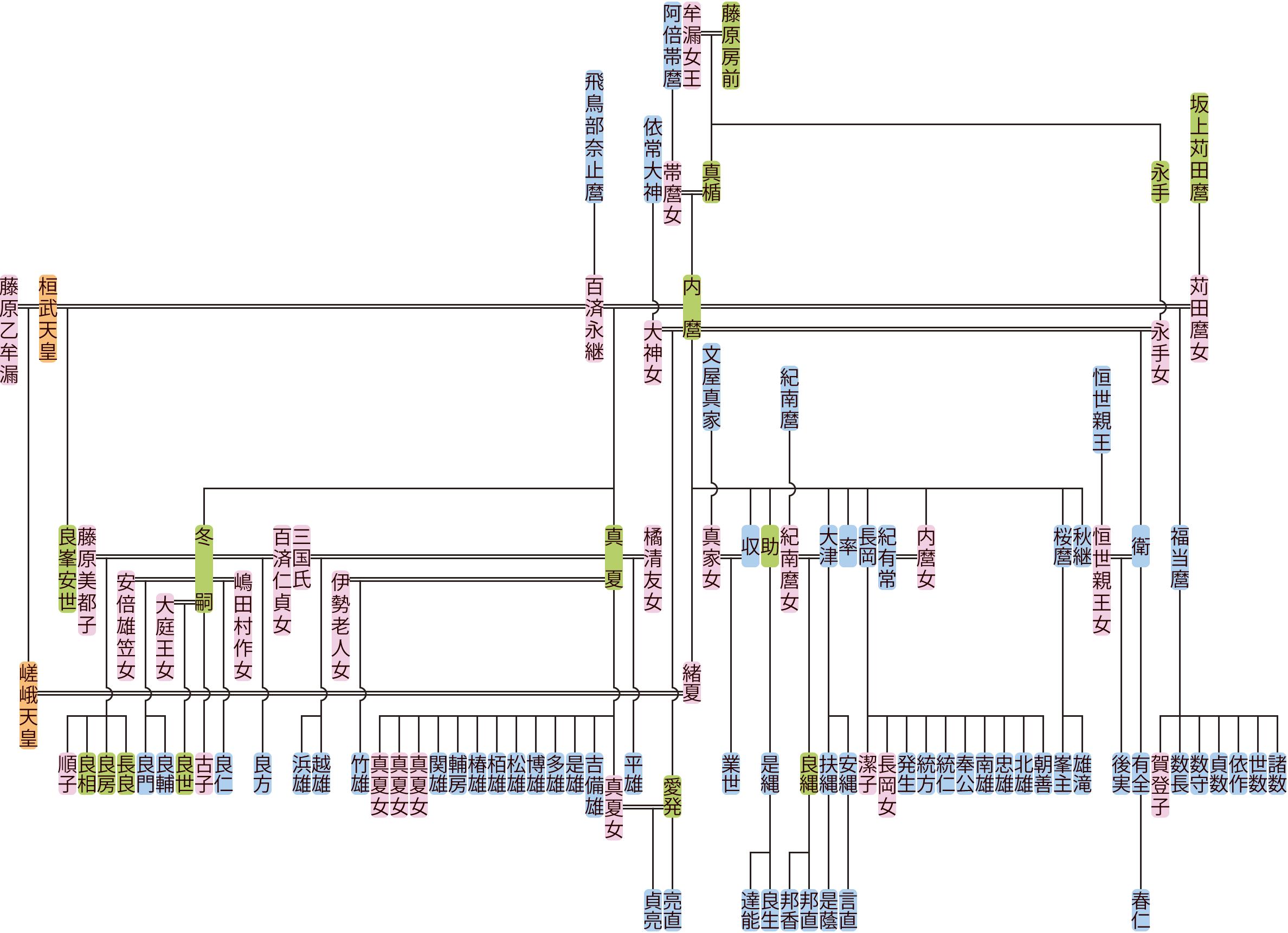 藤原内麿の系図