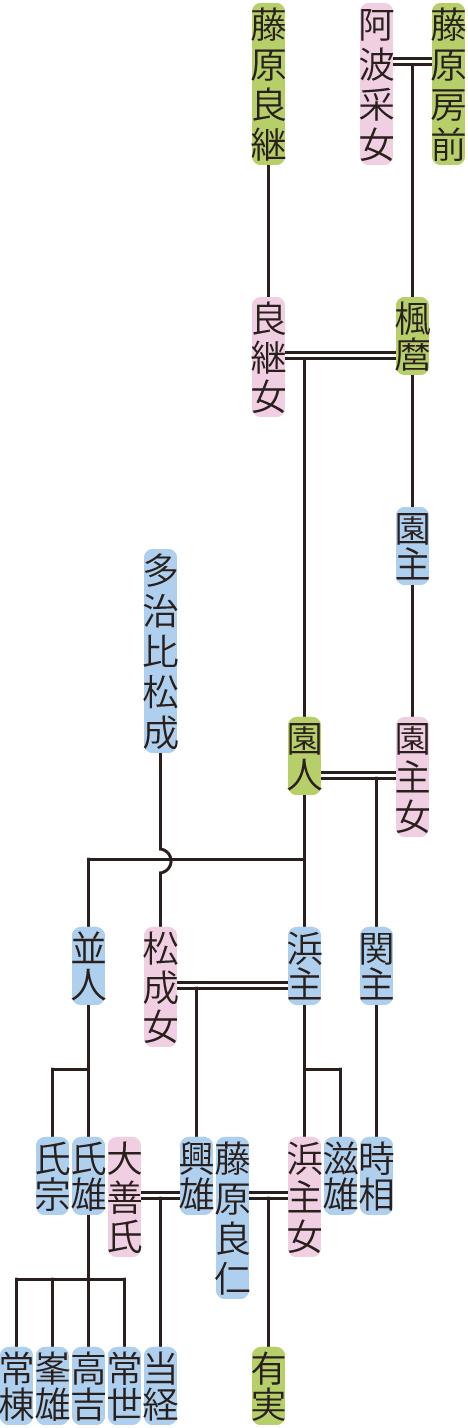 藤原園人の系図