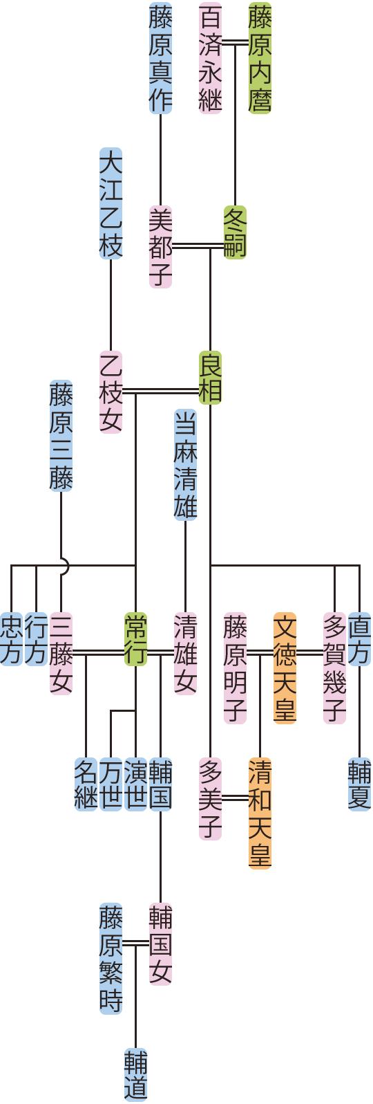 藤原良相の系図