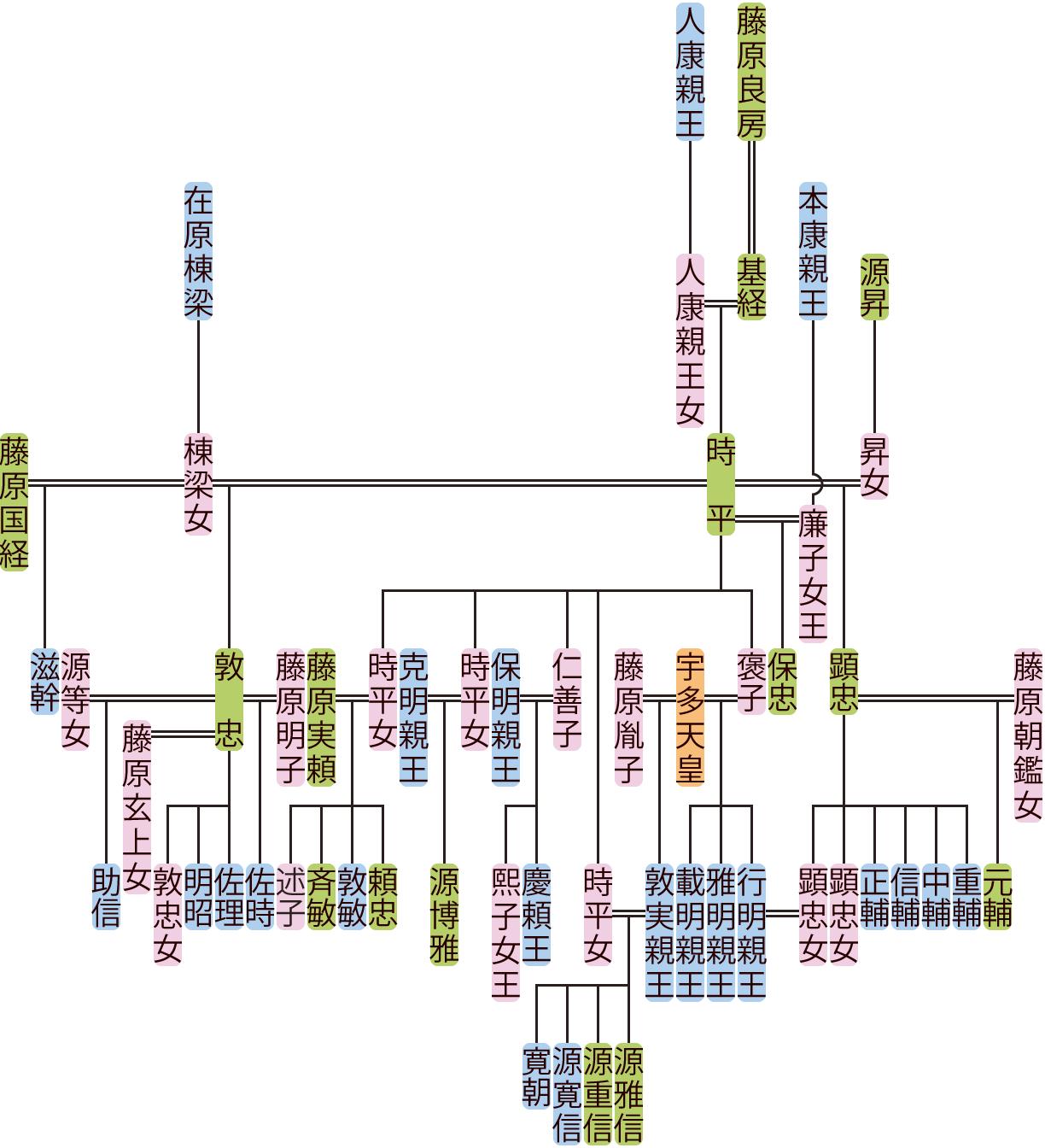 藤原時平の系図
