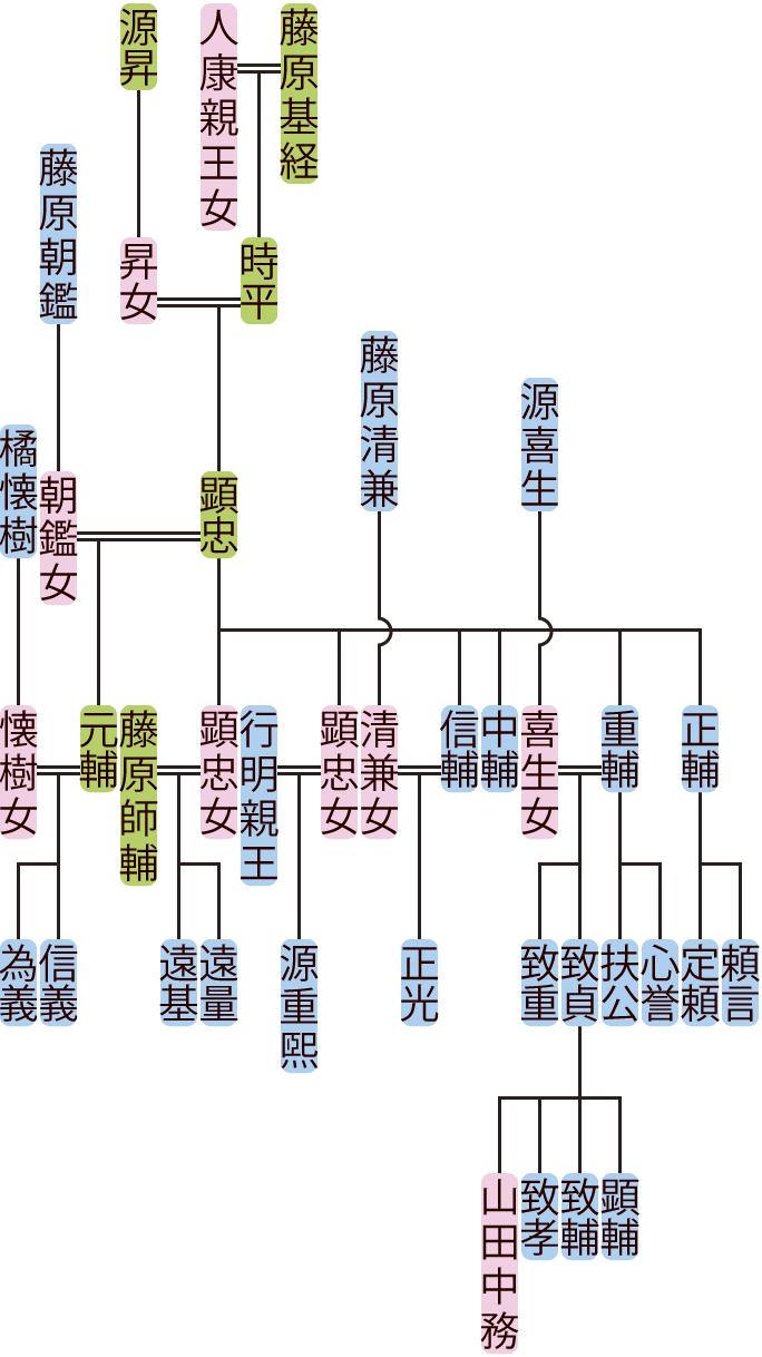 藤原顕忠の系図