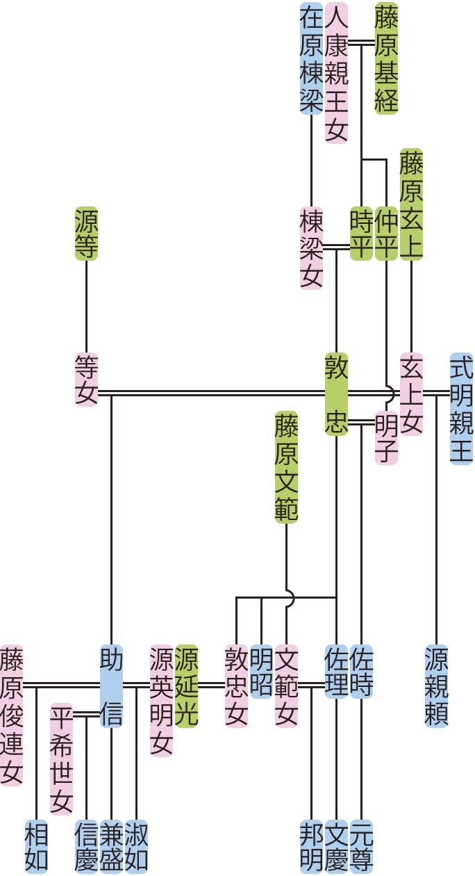 藤原敦忠の系図