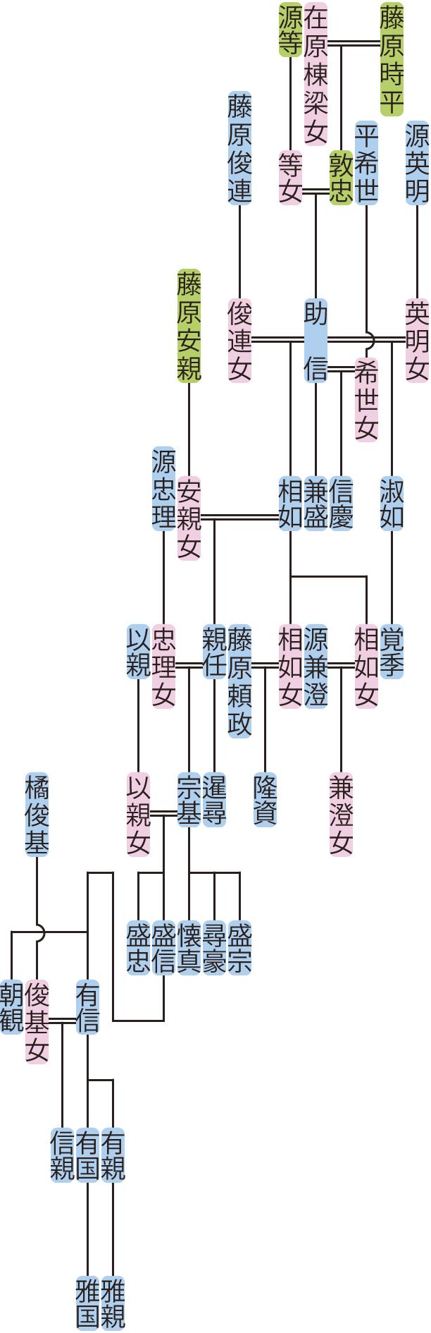 藤原助信の系図