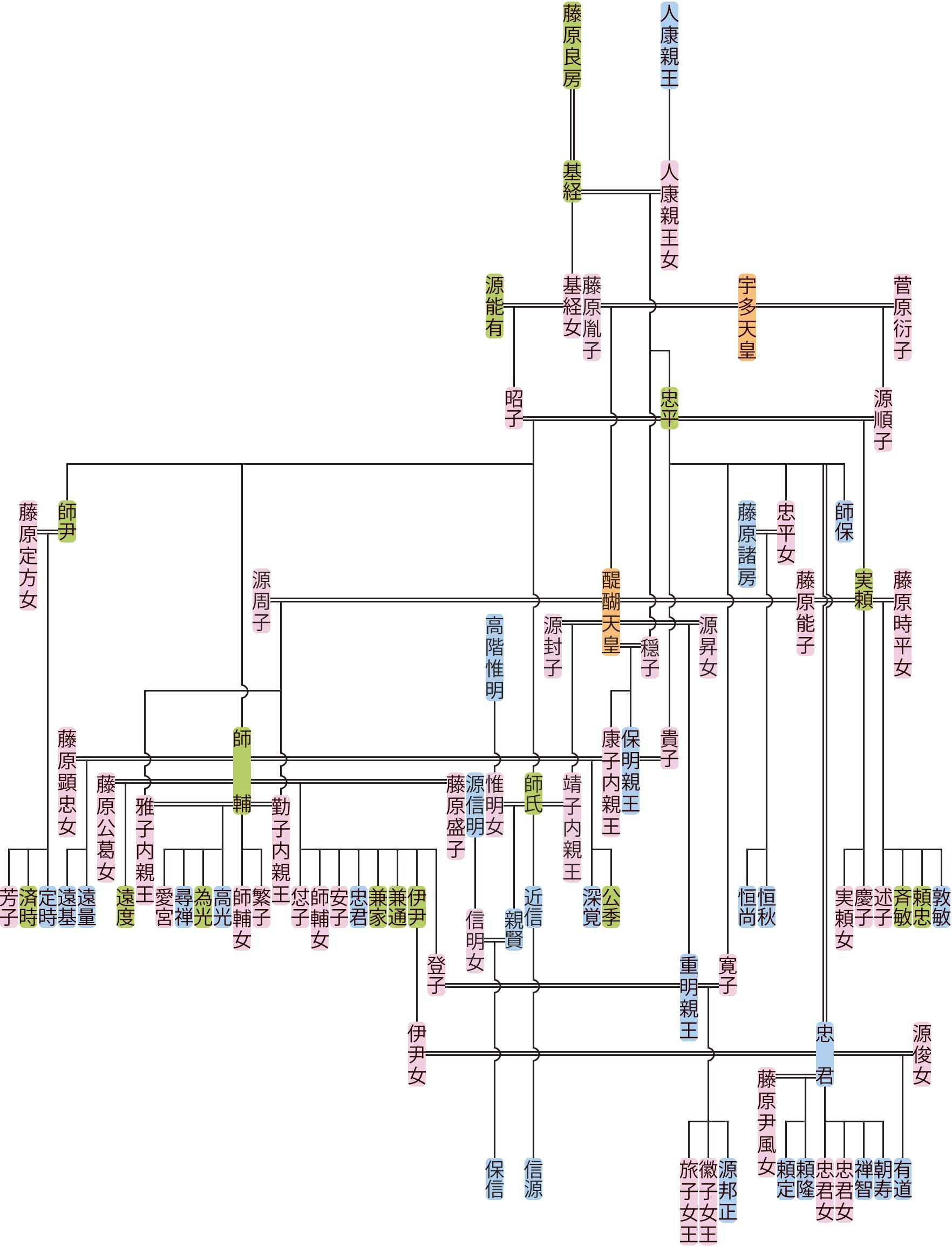 藤原忠平の系図