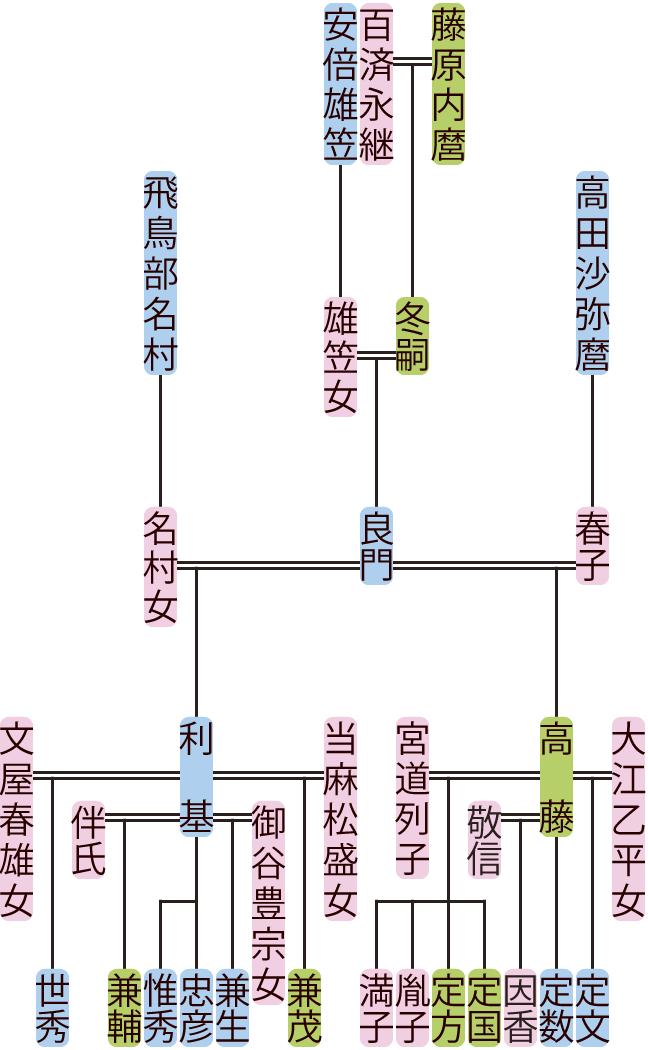 藤原良門の系図