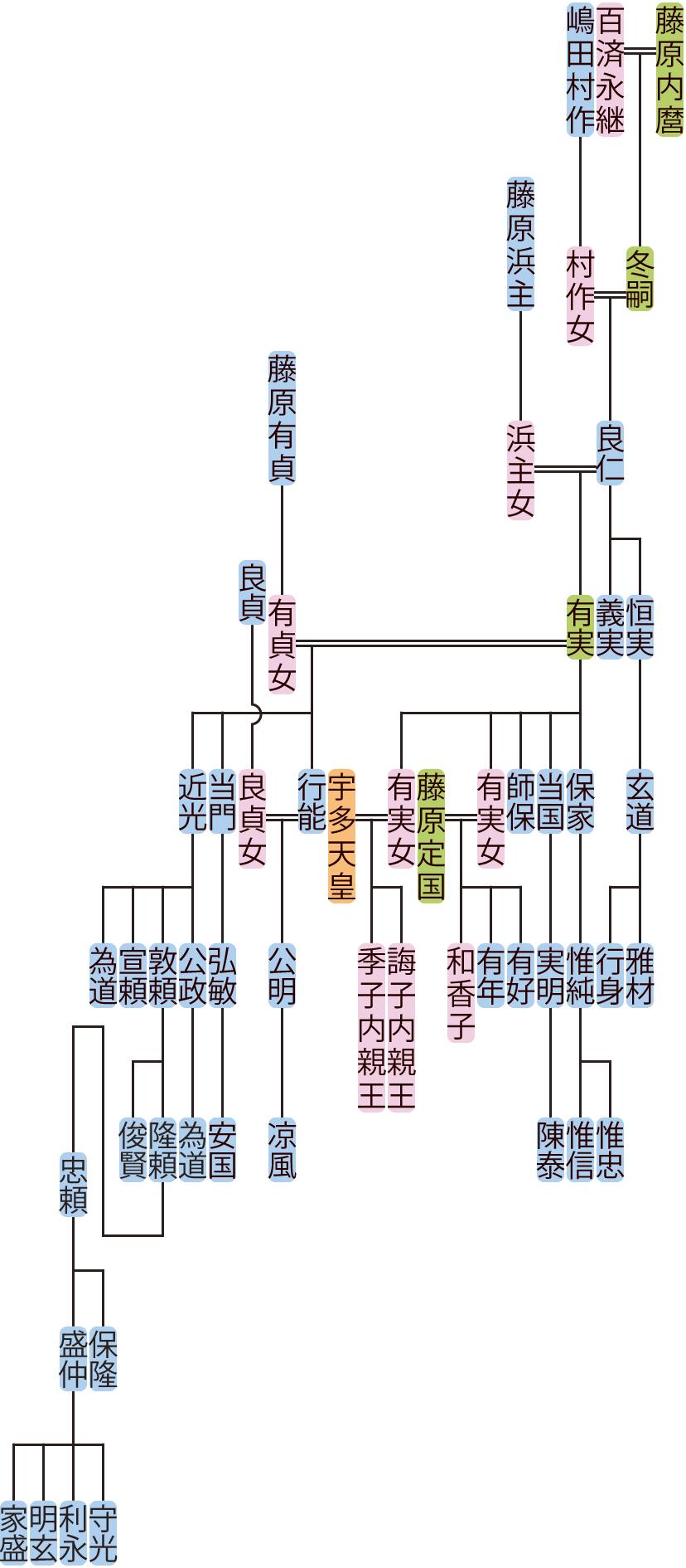 藤原良仁の系図