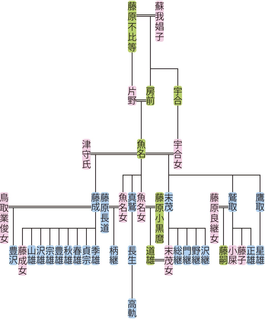 藤原魚名の系図