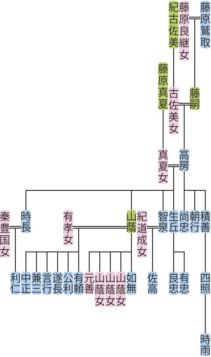 藤原高房の系図