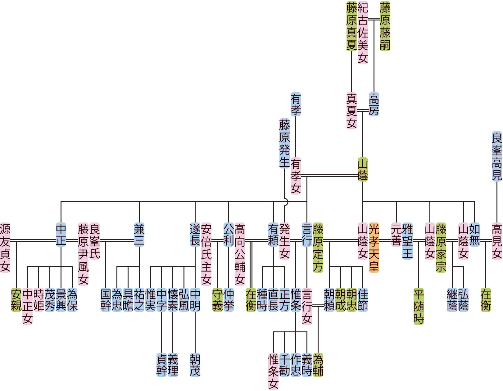 藤原山蔭の系図