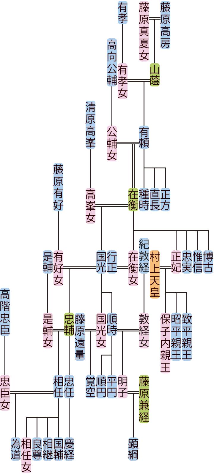 藤原有頼~忠輔の系図