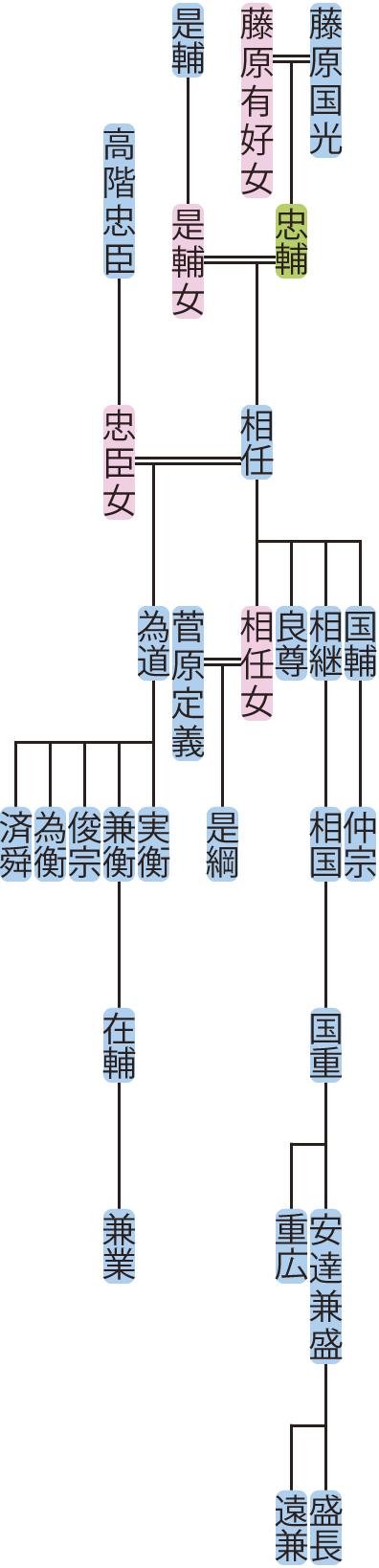 藤原相任~国重の系図