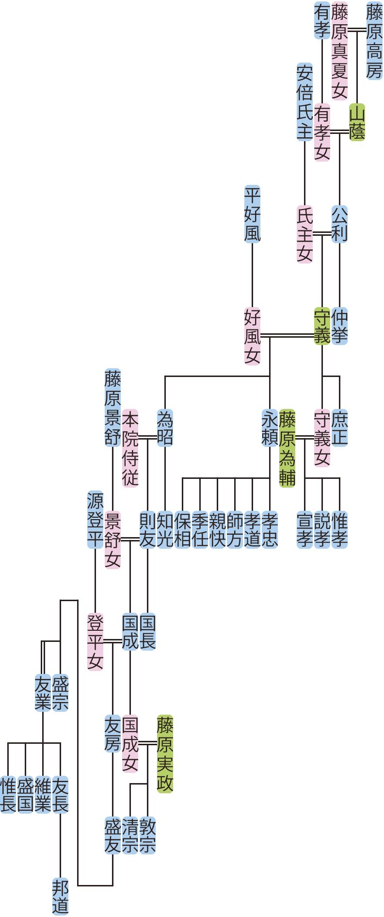藤原公利・守義の系図