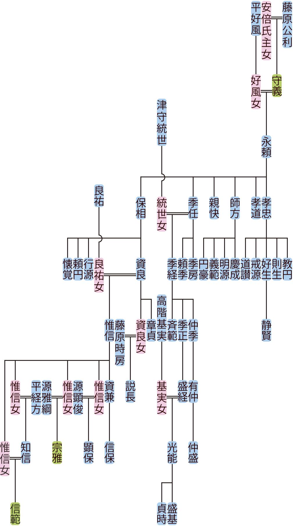 藤原永頼の系図
