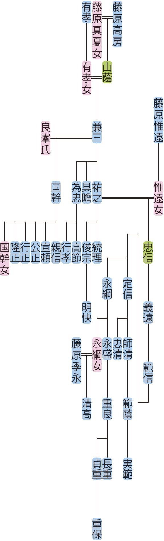 藤原兼三の系図