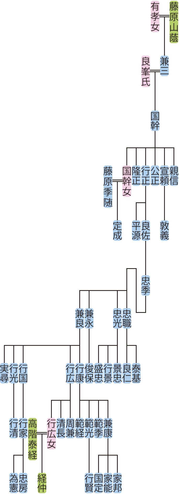 藤原国幹の系図