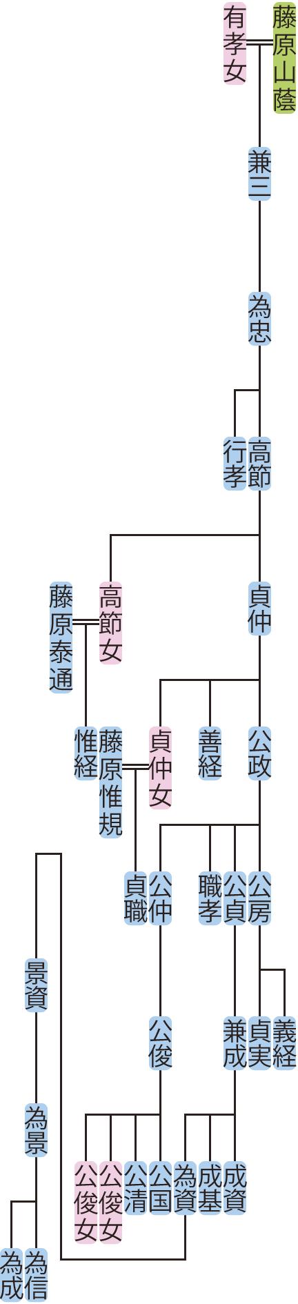 藤原為忠の系図