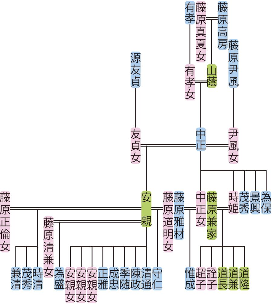 藤原中正の系図