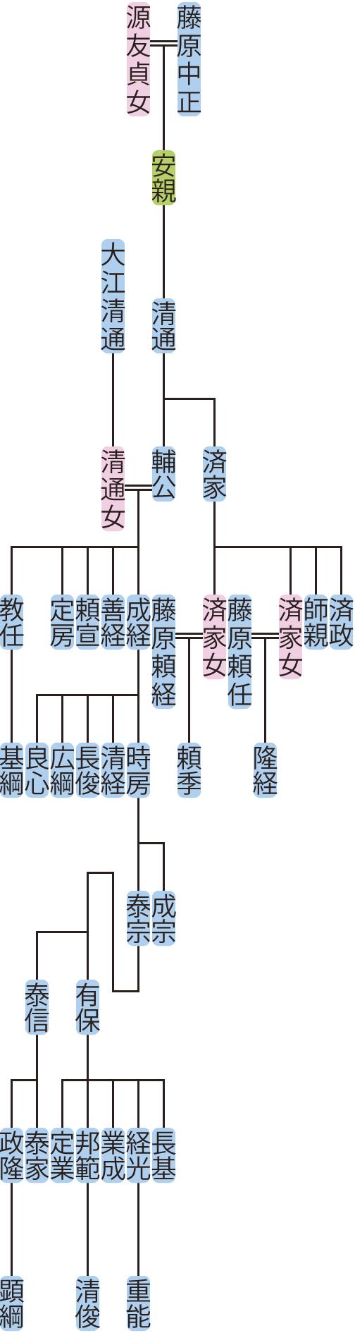 藤原清通の系図